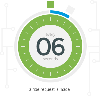 Every 6 seconds a pickup request is sent to Rapid.
